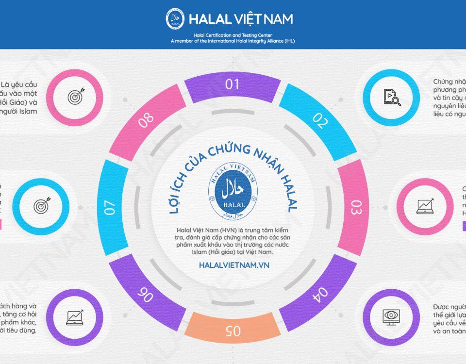 chứng nhận Halal chuẩn quốc tế