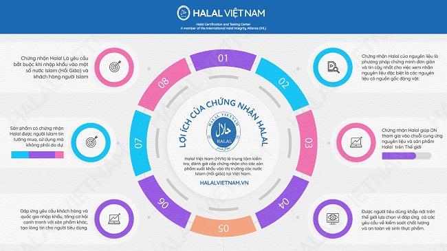 Những lợi ích mà chứng nhận Halal tại Việt Nam đem lại