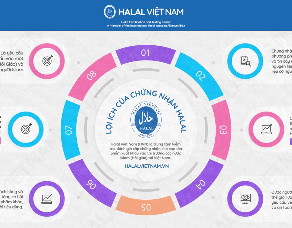 cơ quan chứng nhận Halal